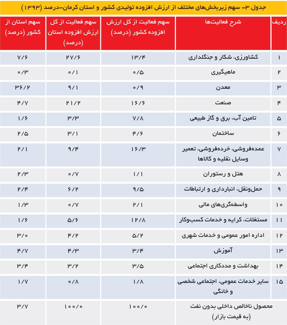 تجارت فردا- سهم زیربخشهای مختلف از ارزش افزوده تولیدی کشور و استان کرمان