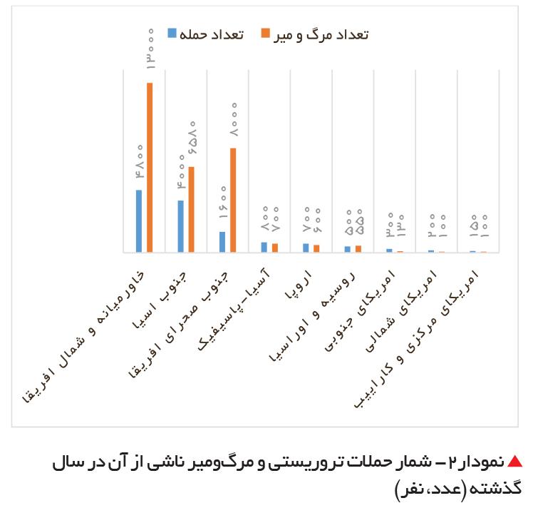 تجارت- فردا- شمار حملات تروریستی و مرگومیر ناشی از آن در سال گذشته (عدد، نفر)