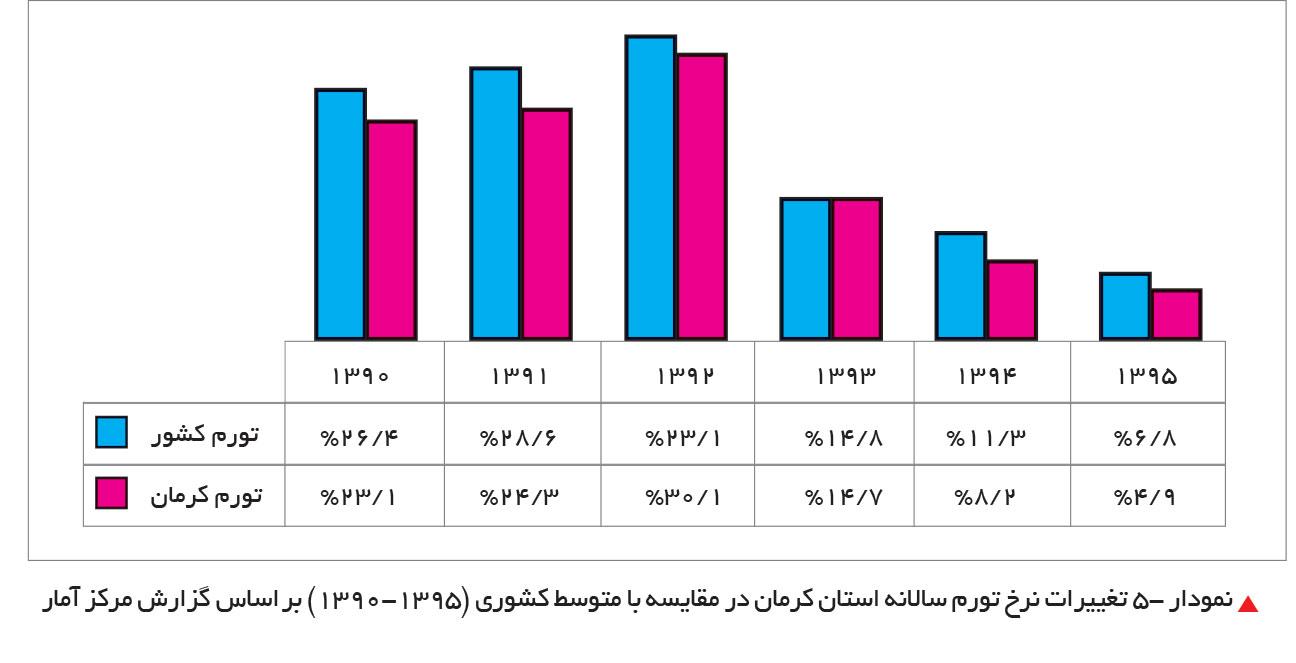 تجارت فردا-تغییرات نرخ تورم سالانه استان کرمان در مقایسه با متوسط کشوری