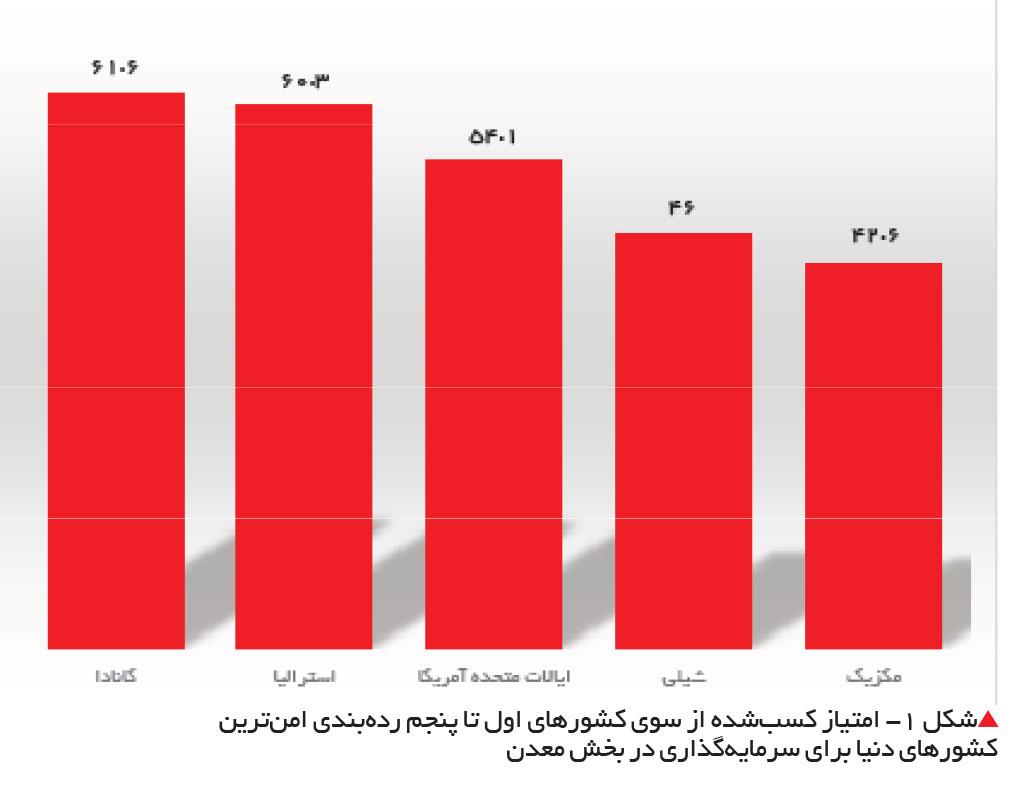 تجارت فردا- امتیاز کسبشده از سوی کشورهای اول تا پنجم ردهبندی امنترین کشورهای دنیا