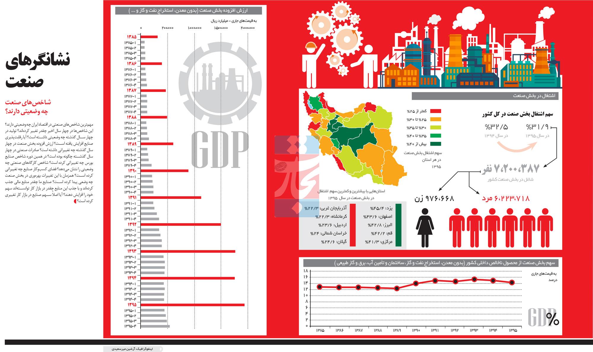 تجارت فردا- اینفوگرافیک - نشانگرهای صنعت
