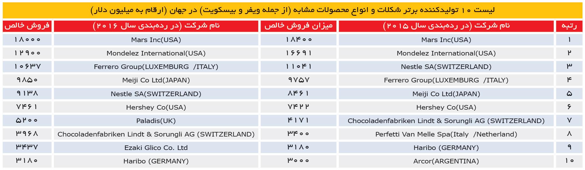 تجارت فردا- لیست 10 تولیدکننده برتر شکلات در جهان