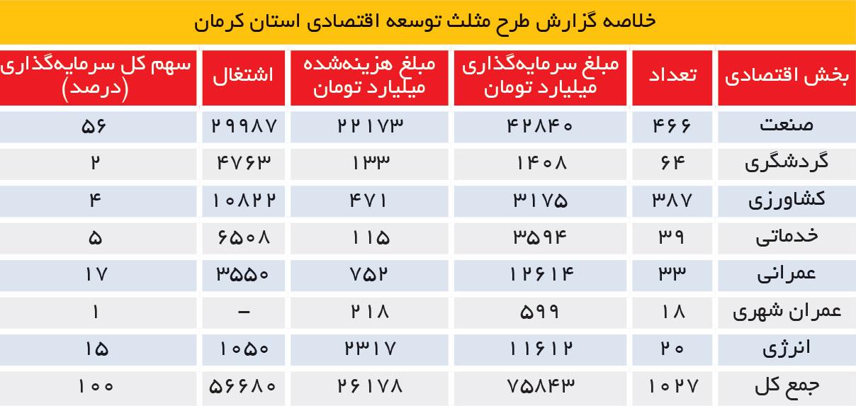 تجارت فردا- طرح مثلث توسعه اقتصادی استان کرمان