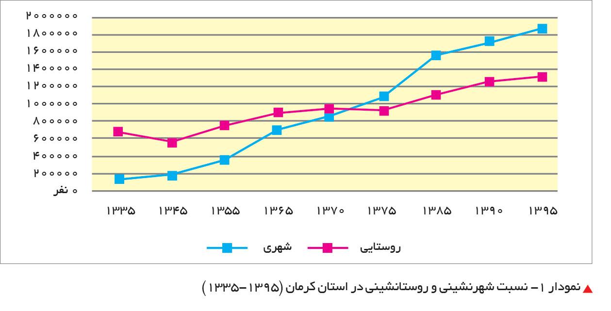تجارت فردا- نسبت شهرنشینی و روستانشینی در استان کرمان