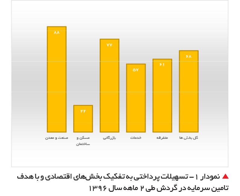 تجارت فردا- تسهیلات پرداختی به تفکیک بخشهای اقتصادی و با هدف تامین سرمایه در گردش طی 2 ماهه سال 1396