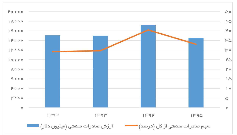 تجارت فردا- وضعیت صادرات صنعتی ایران 1395-1392
