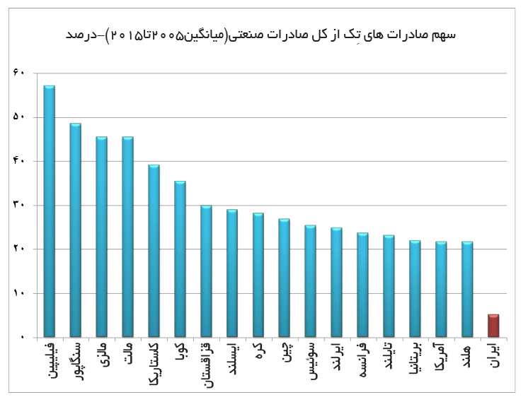 تجارت فردا-سهم صادرات های تِک از کل صادرات صنعتی