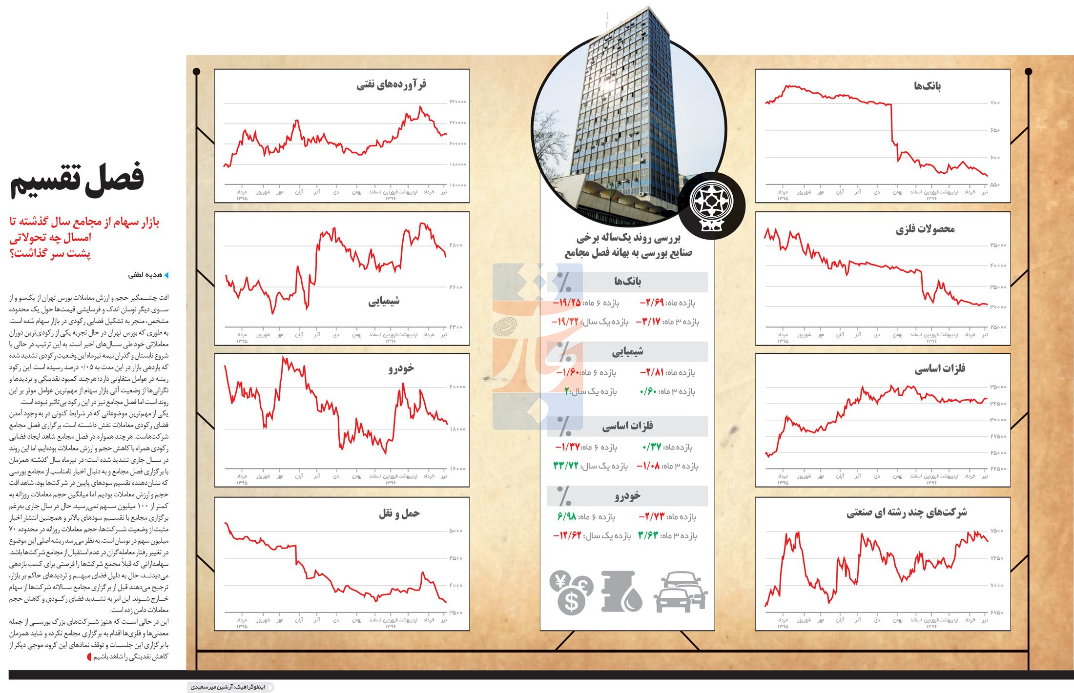 تجارت- فردا- بازارها(اینفوگرافیک)