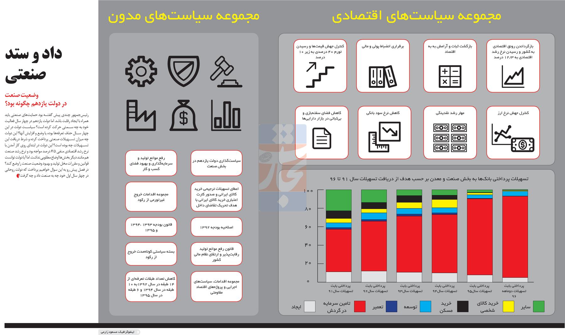 تجارت- فردا- اقتصاد سیاسی صنعت(اینفوگرافیک)