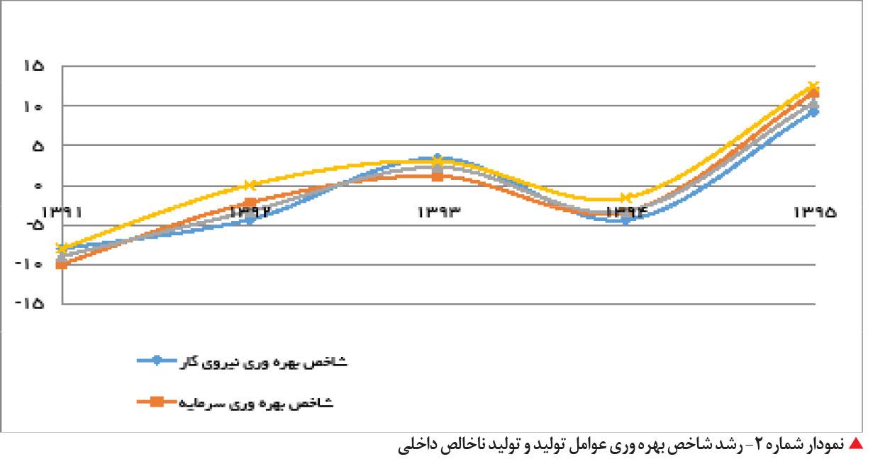 تجارت فردا- رشد شاخص بهره وری عوامل تولید و تولید ناخالص داخلی