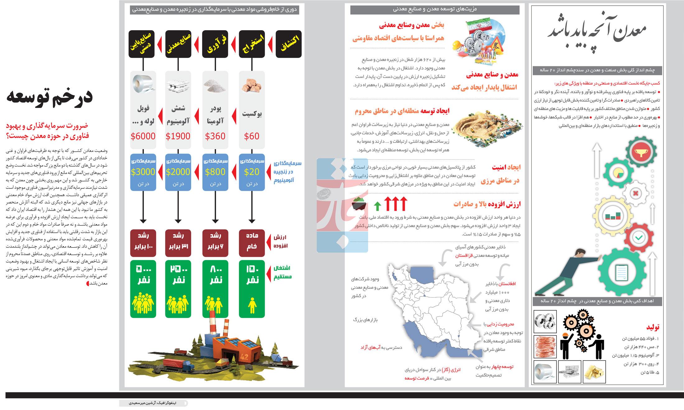 تجارت فردا- اینفوگرافیک - در خم توسعه