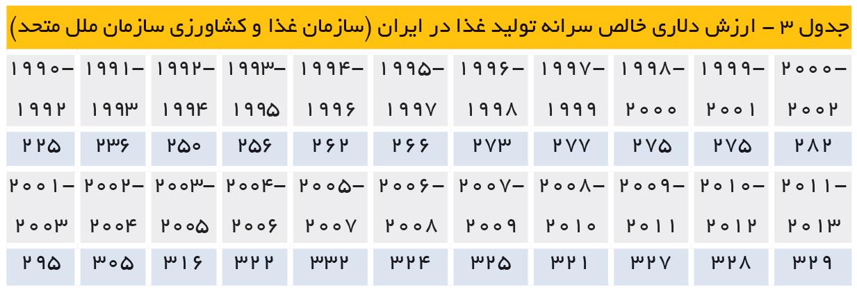 تجارت- فردا- ارزش دلاری خالص سرانه تولید غذا در ایران