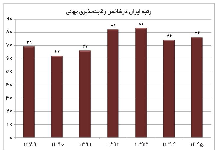 تجارت فردا- رتبه ایران درشاخص رقابتپذیری جهانی