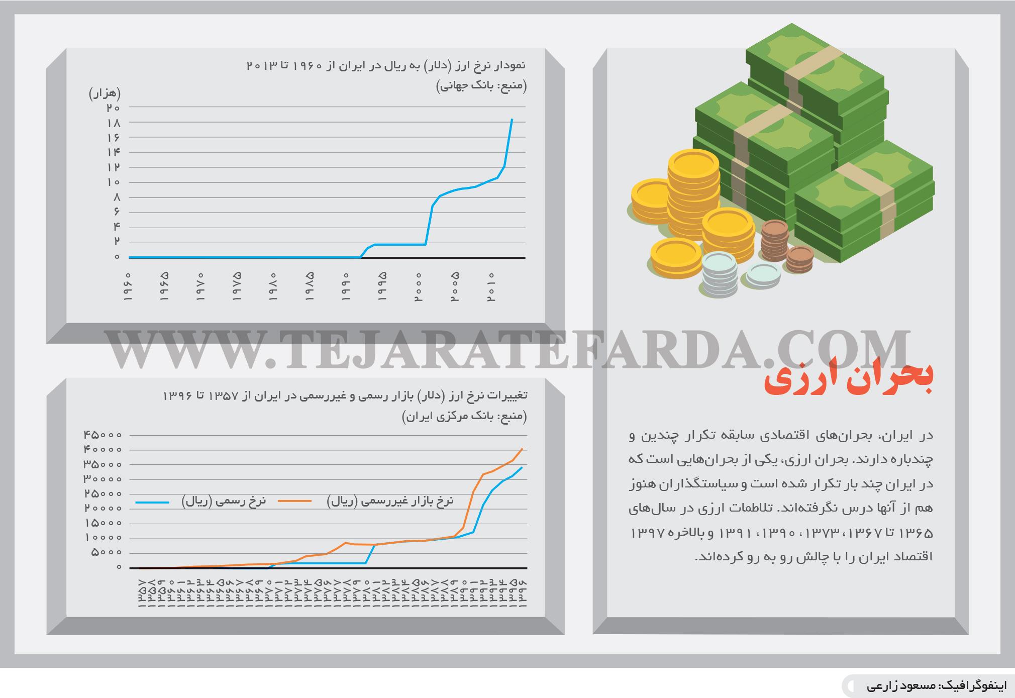 تجارت فردا- اینفوگرافیک- بحران ارزی