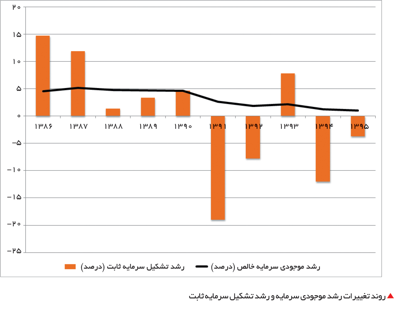تجارت فردا- روند تغییرات رشد موجودی سرمایه و رشد تشکیل سرمایه ثابت