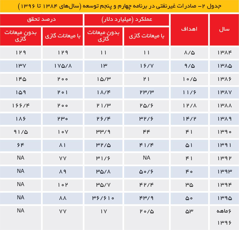تجارت فردا- صادرات غیرنفتی در برنامه چهارم و پنجم توسعه (سالهای 1384 تا 1396)