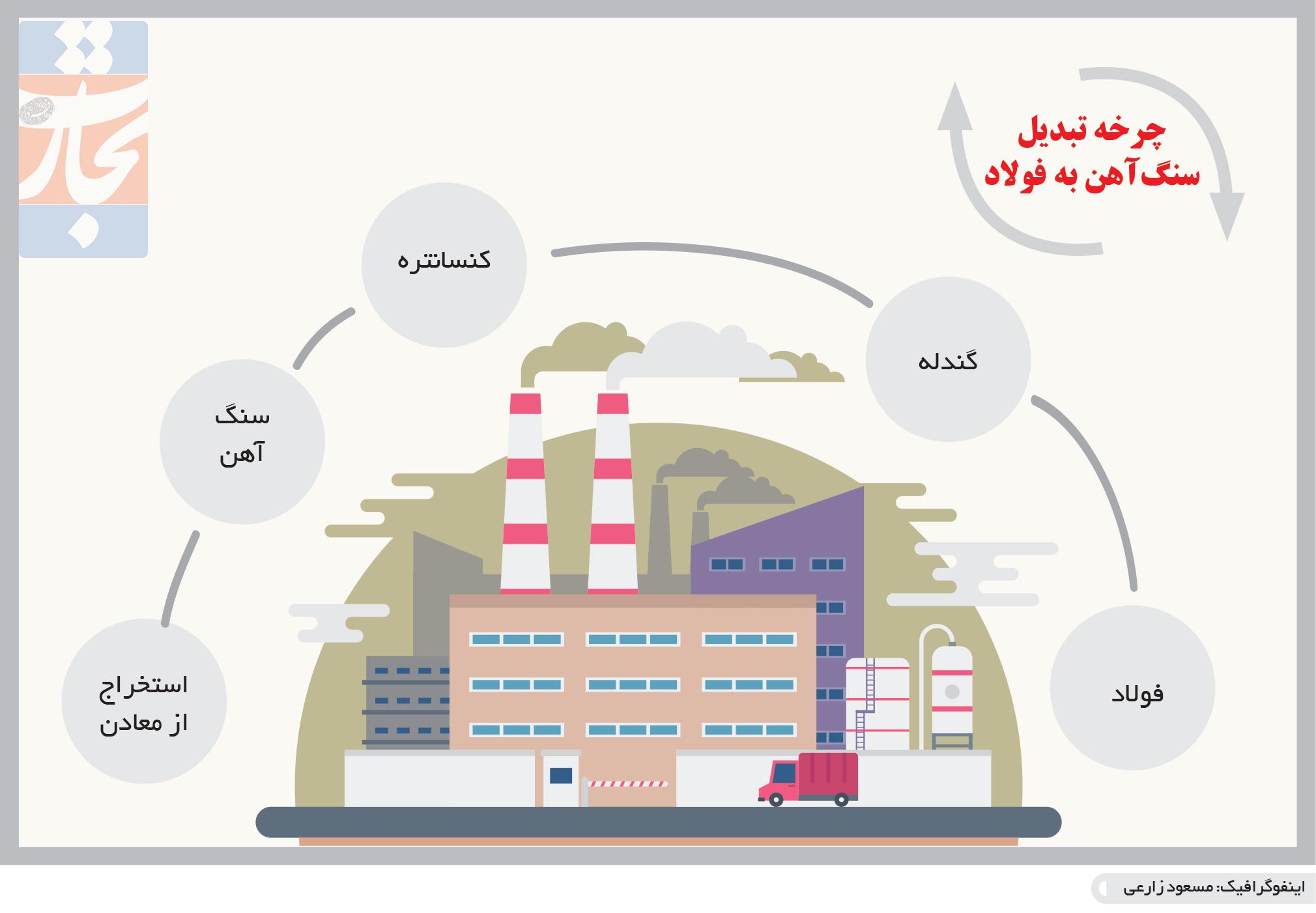 تجارت- فردا- چرخه تبدیل سنگآهن به فولاد(اینفوگرافیک)
