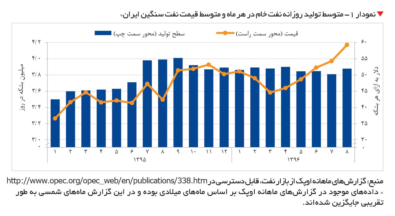تجارت- فردا-  نمودار 1- متوسط تولید روزانه نفت خام در هر ماه و متوسط قیمت نفت سنگین ایران*