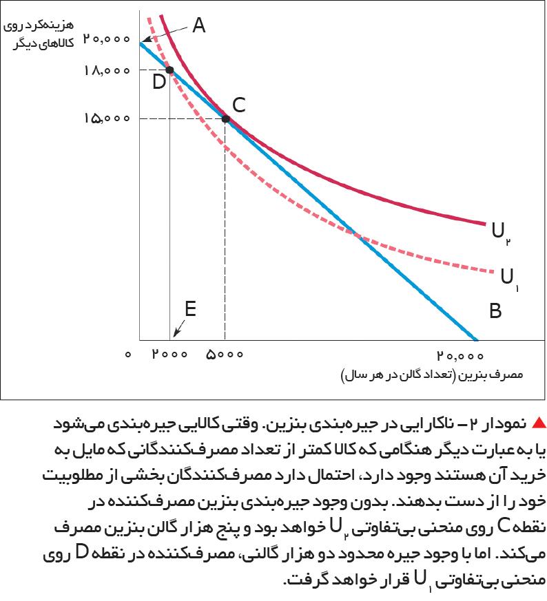 تجارت- فردا-   نمودار 2- ناکارایی در جیرهبندی بنزین.