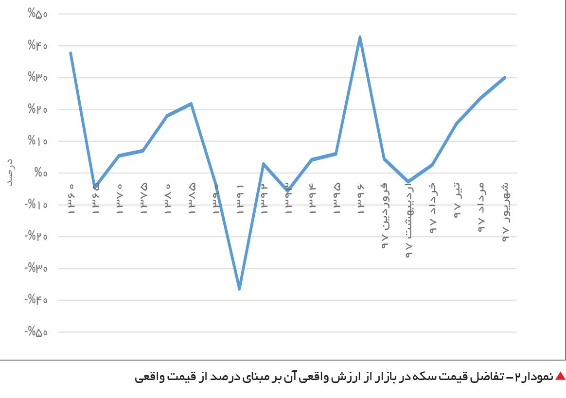 تجارت فردا- نمودار2- تفاضل قیمت سکه در بازار از ارزش واقعی آن بر مبنای درصد از قیمت واقعی
