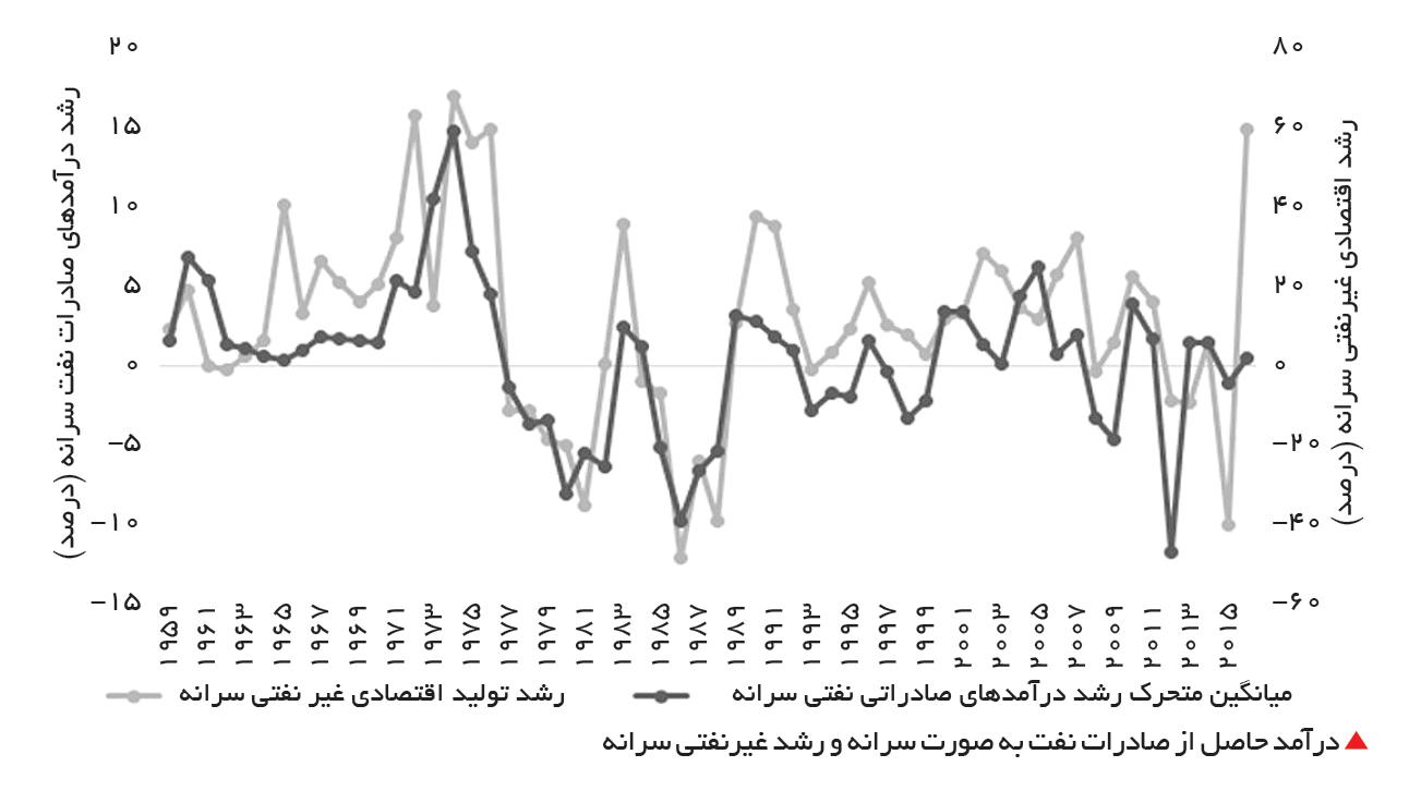تجارت- فردا-  درآمد حاصل از صادرات نفت به صورت سرانه و رشد غیرنفتی سرانه