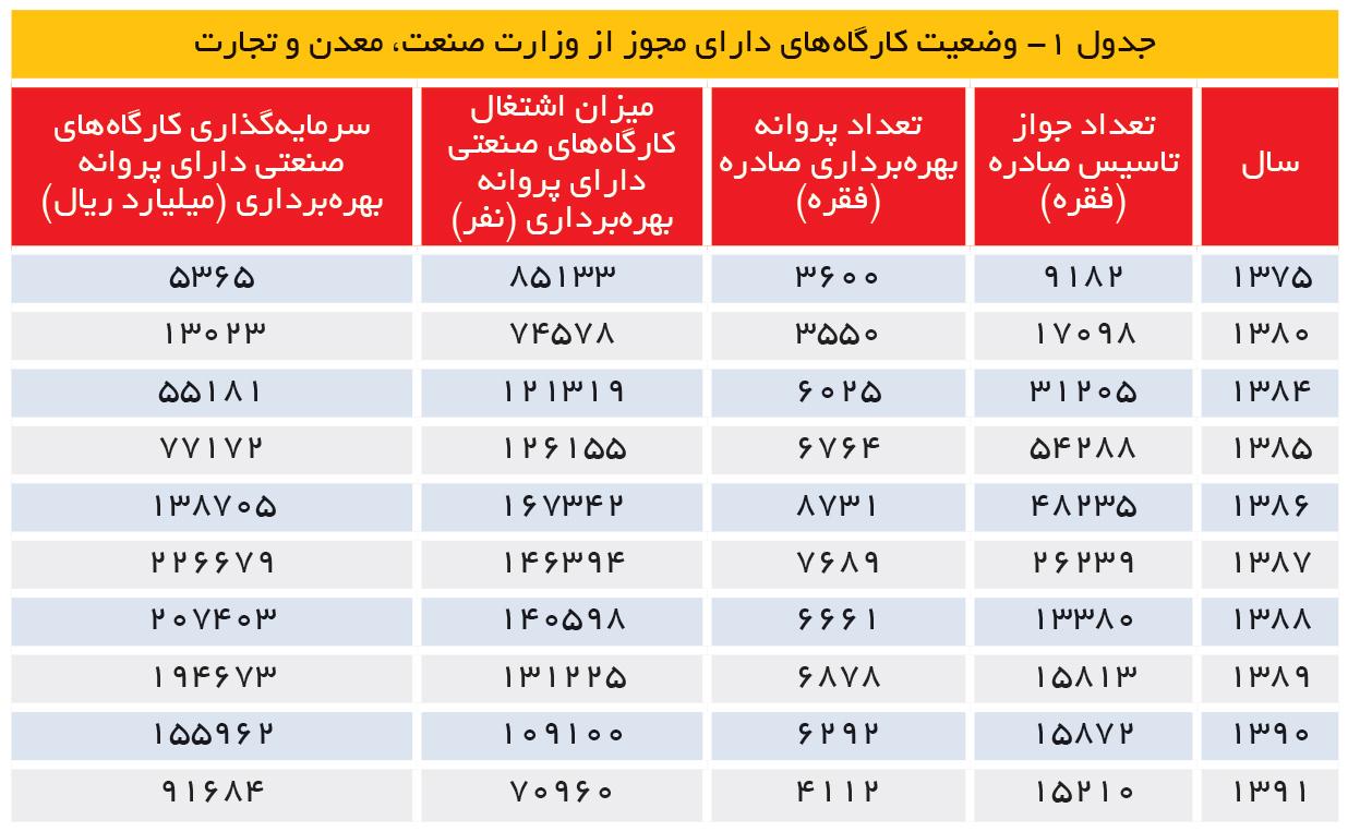 تجارت- فردا- جدول 1- وضعیت کارگاههای دارای مجوز از وزارت صنعت، معدن و تجارت