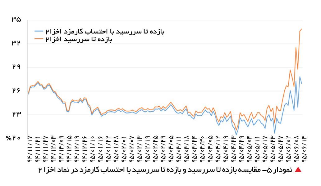 تجارت- فردا-   نمودار 5- مقایسه بازده تا سررسید و بازده تا سررسید با احتساب کارمزد در نماد اخزا 2