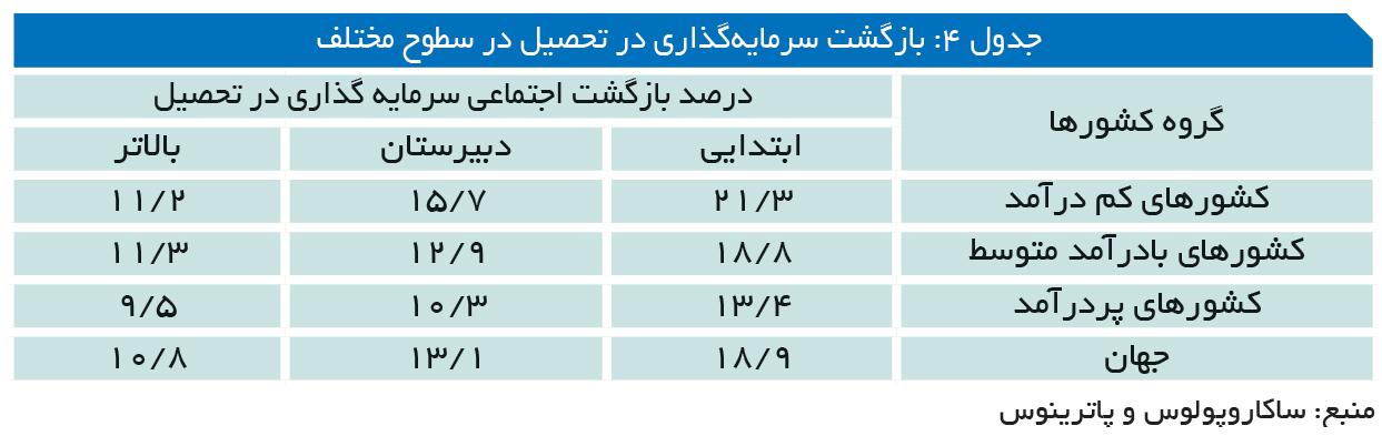 تجارت- فردا- جدول 4: بازگشت سرمایهگذاری در تحصیل در سطوح مختلف