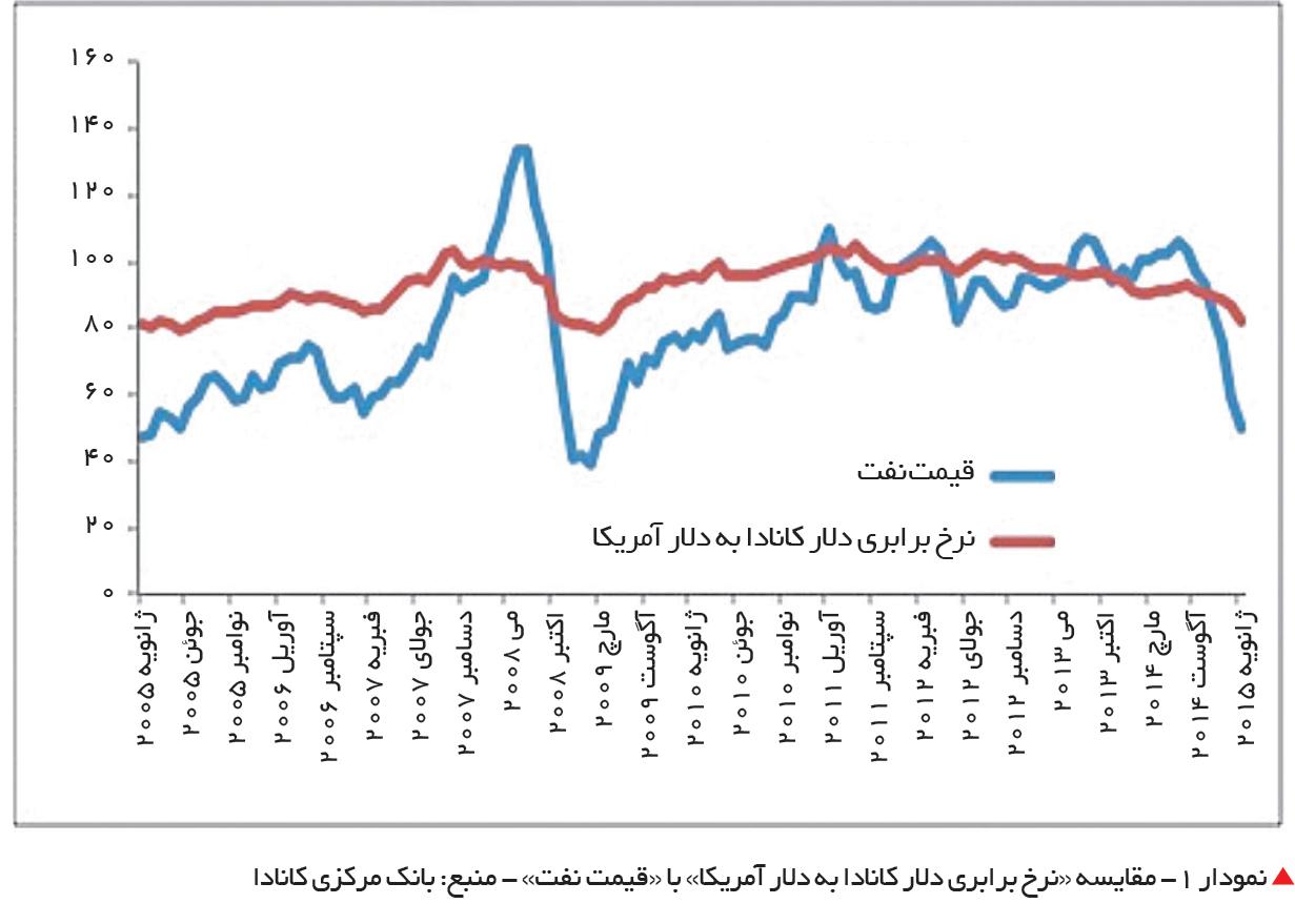 تجارت- فردا-  نمودار 1- مقایسه «نرخ برابری دلار کانادا به دلار آمریکا» با «قیمت نفت» - منبع: بانک مرکزی کانادا