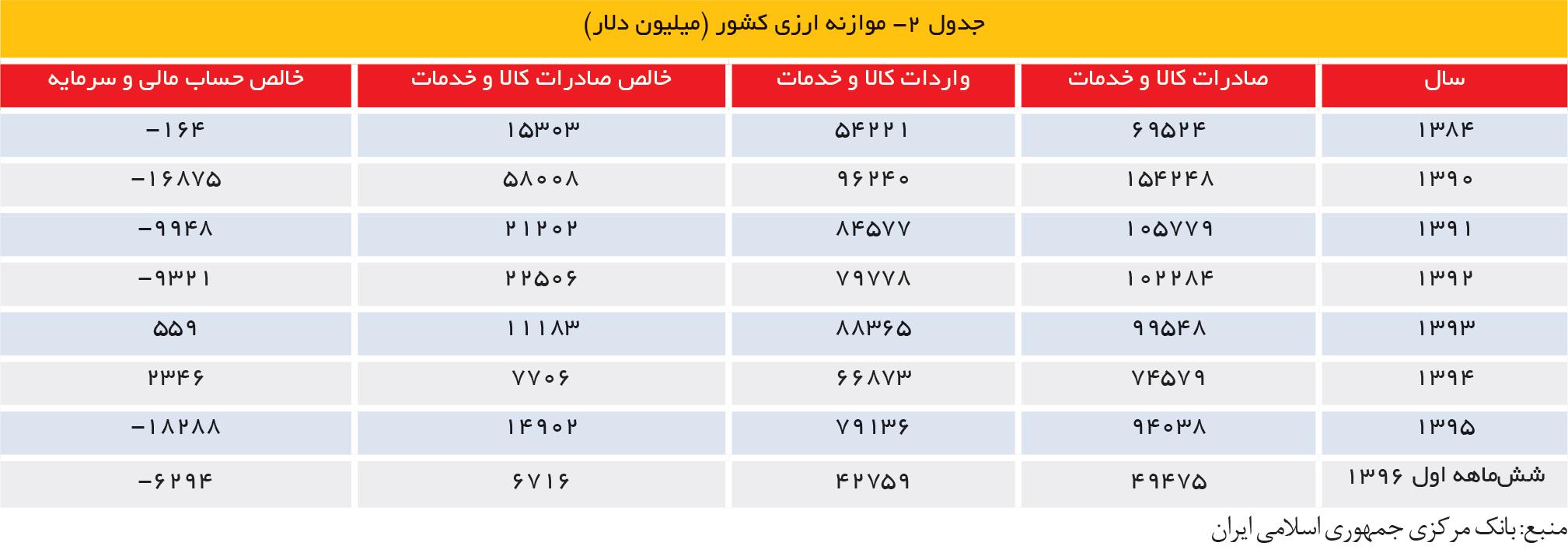 تجارت فردا- جدول 2- موازنه ارزی کشور (میلیون دلار)