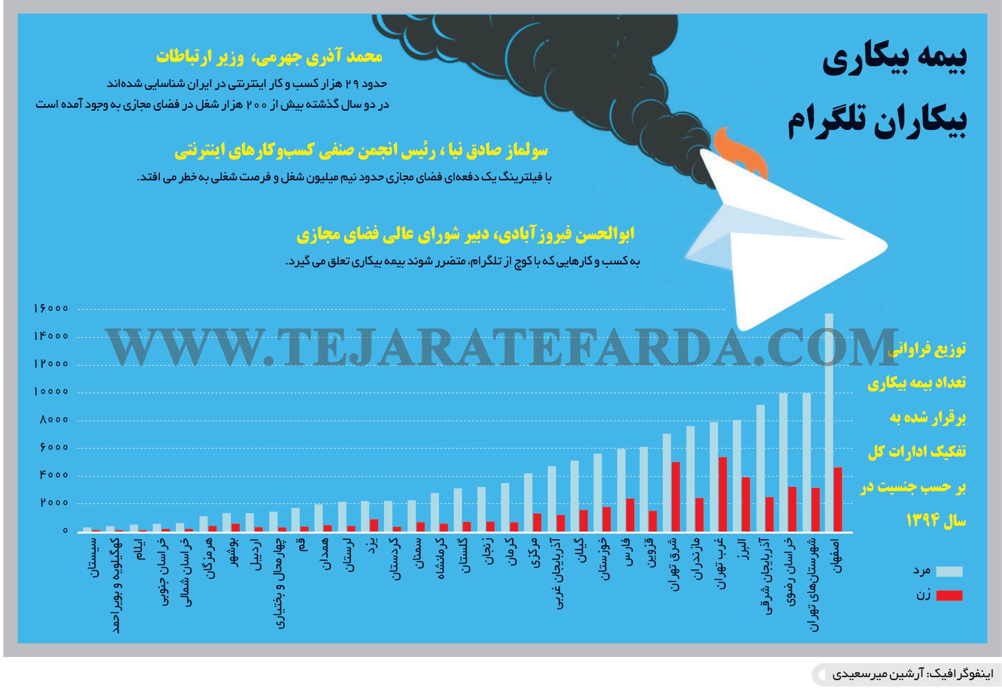 تجارت فردا- اینفوگرافیک- بیمه بیکاری بیکاران تلگرام