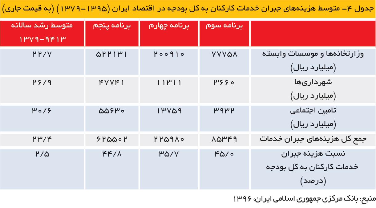 تجارت فردا- جدول 4- متوسط هزینههای جبران خدمات کارکنان به کل بودجه در اقتصاد ایران (1395-1379) (به قیمت جاری)