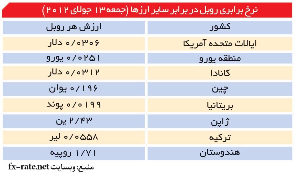 تجارت- فردا- نرخ برابری روبل در برابر سایر ارزها (جمعه 13 جولای 2012)