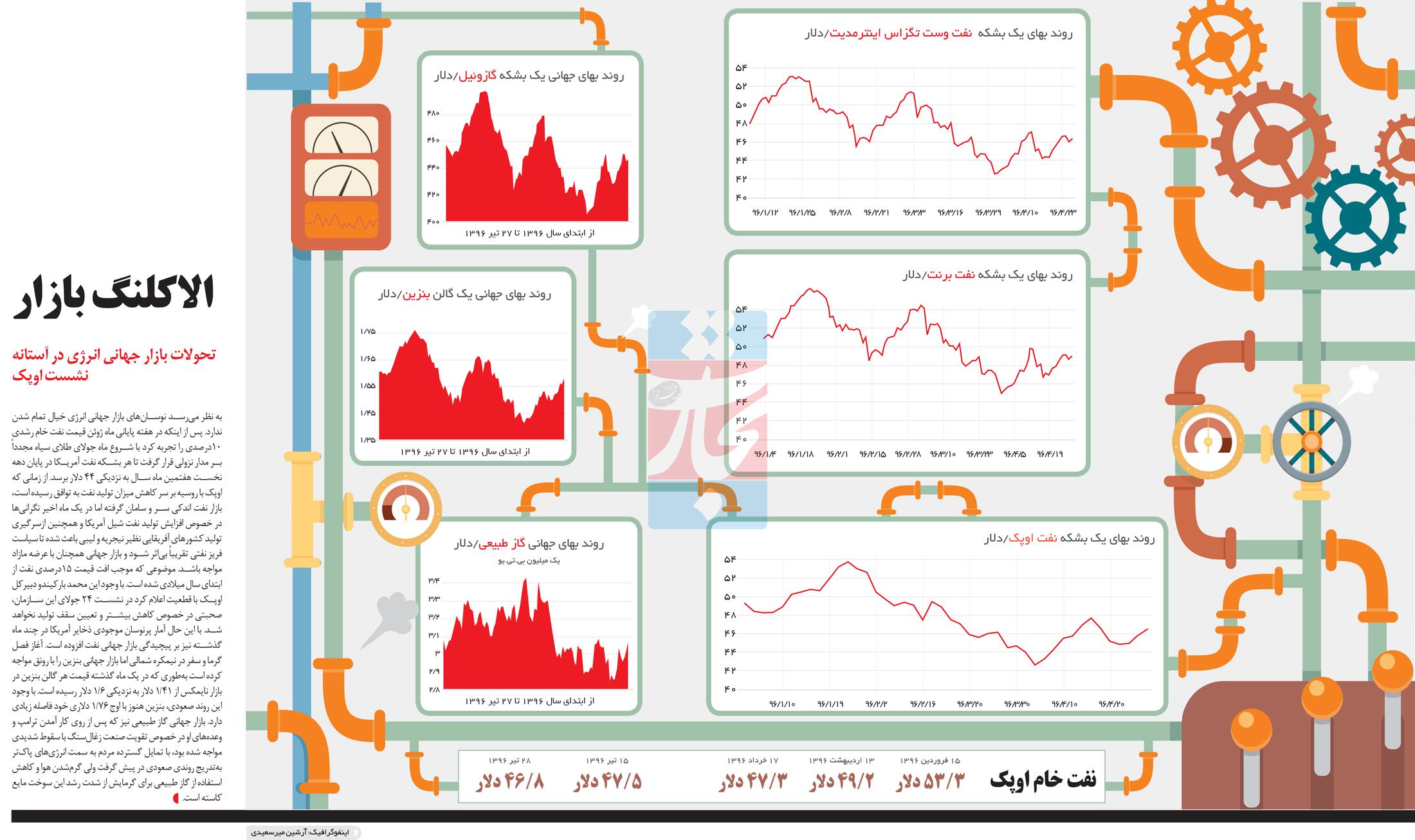 تجارت- فردا- الاکلنگ بازار(اینفوگرافیک)