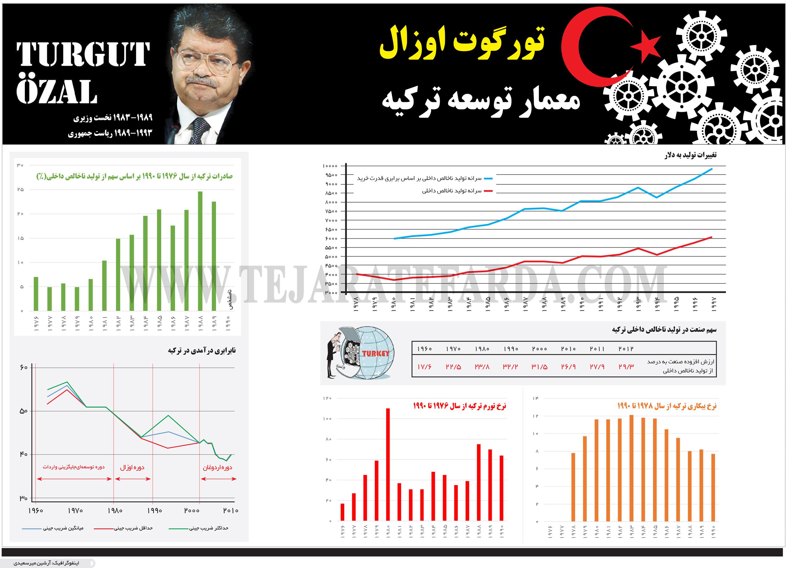 تجارت فردا- اینفوگرافیک- تورگوت اوزال معمار توسعه ترکیه