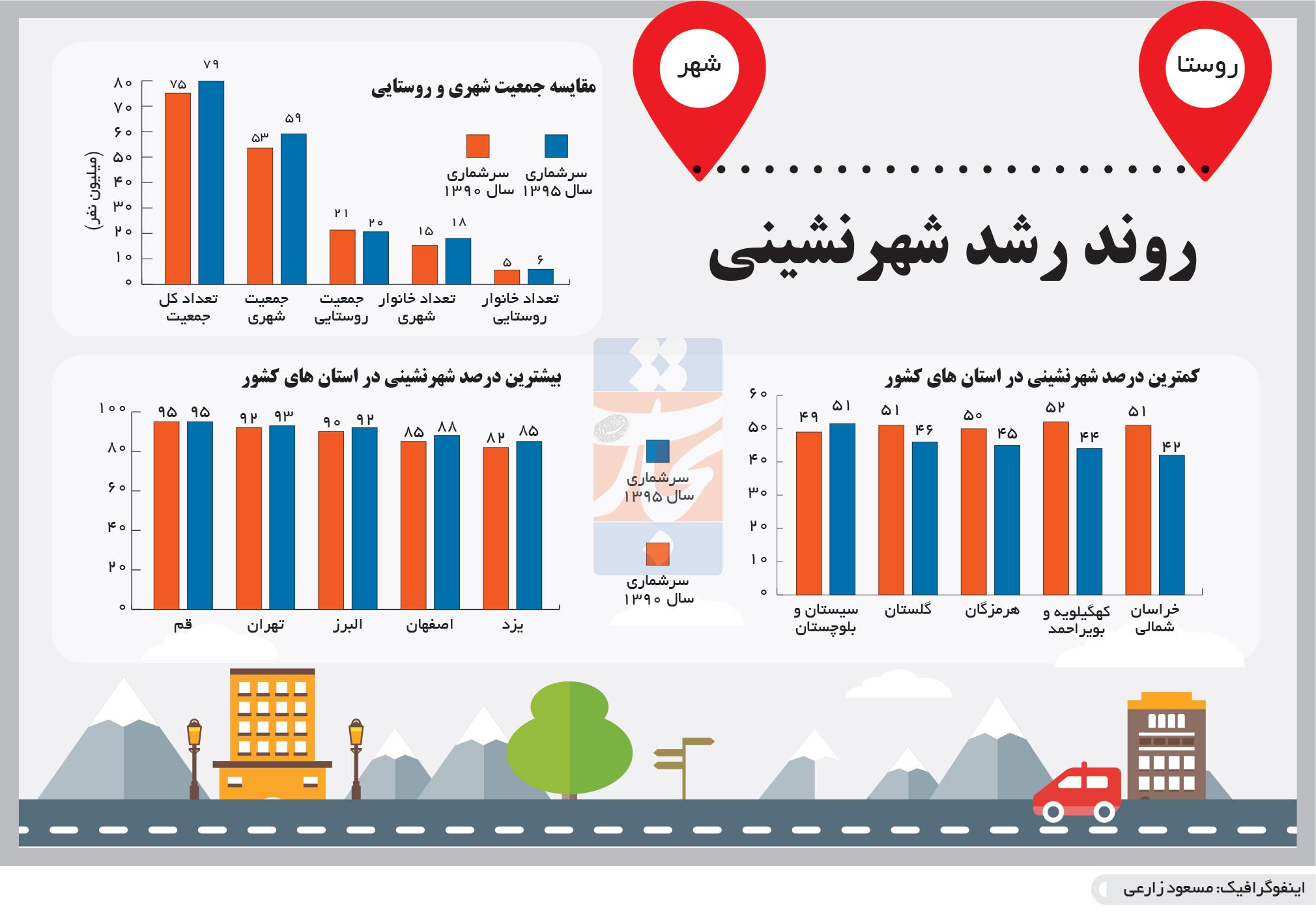 تجارت- فردا- روند رشد شهرنشینی(اینفوگرافیک)