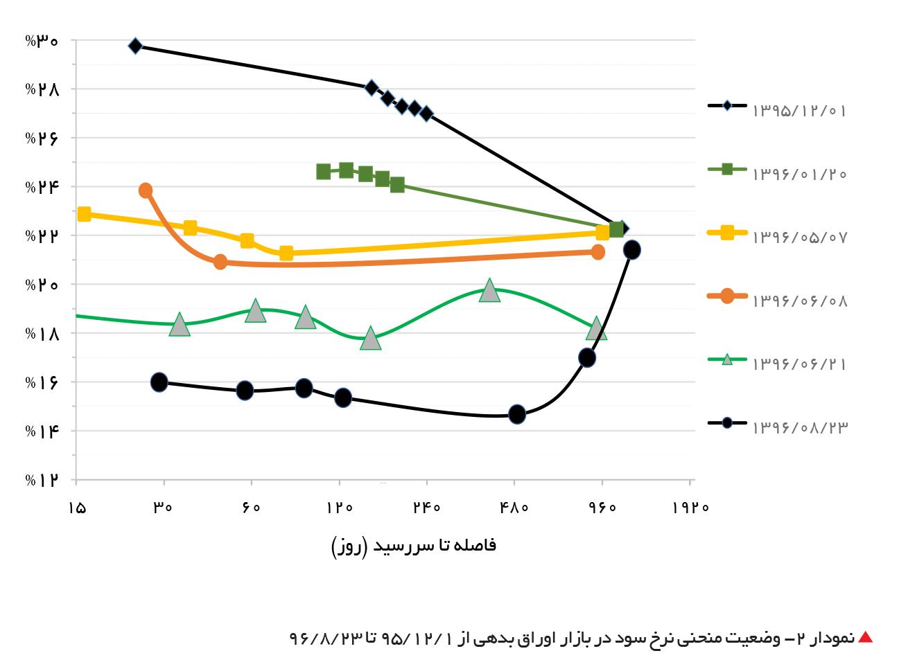 تجارت- فردا-  نمودار 2- وضعیت منحنی نرخ سود در بازار اوراق بدهی از 1 /12 /95 تا 23 /8 /96