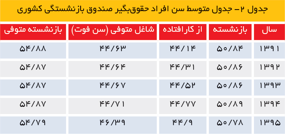 تجارت فردا- جدول متوسط سن افراد حقوقبگیر صندوق بازنشستگی کشوری