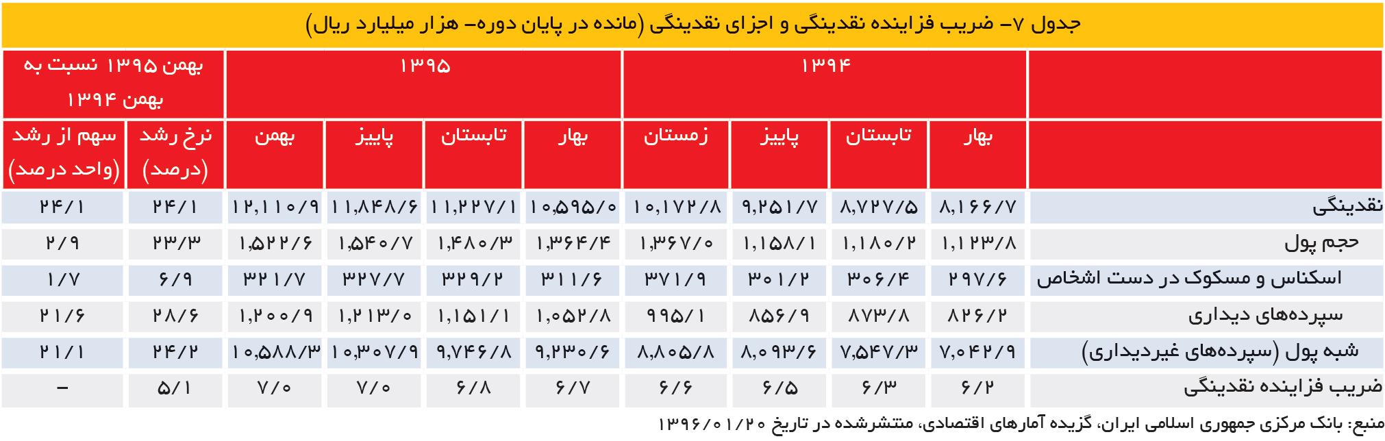 تجارت- فردا- جدول 7- ضریب فزاینده نقدینگی و اجزای نقدینگی (مانده در پایان دوره- هزار میلیارد ریال)