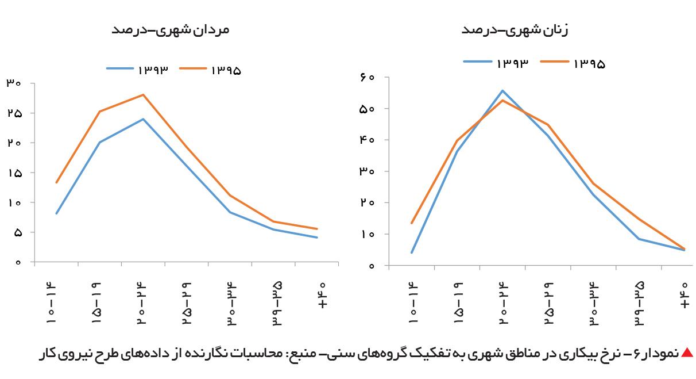 تجارت فردا-  نمودار6- نرخ بیکاری در مناطق شهری به تفکیک گروههای سنی- منبع: محاسبات نگارنده از دادههای طرح نیروی کار