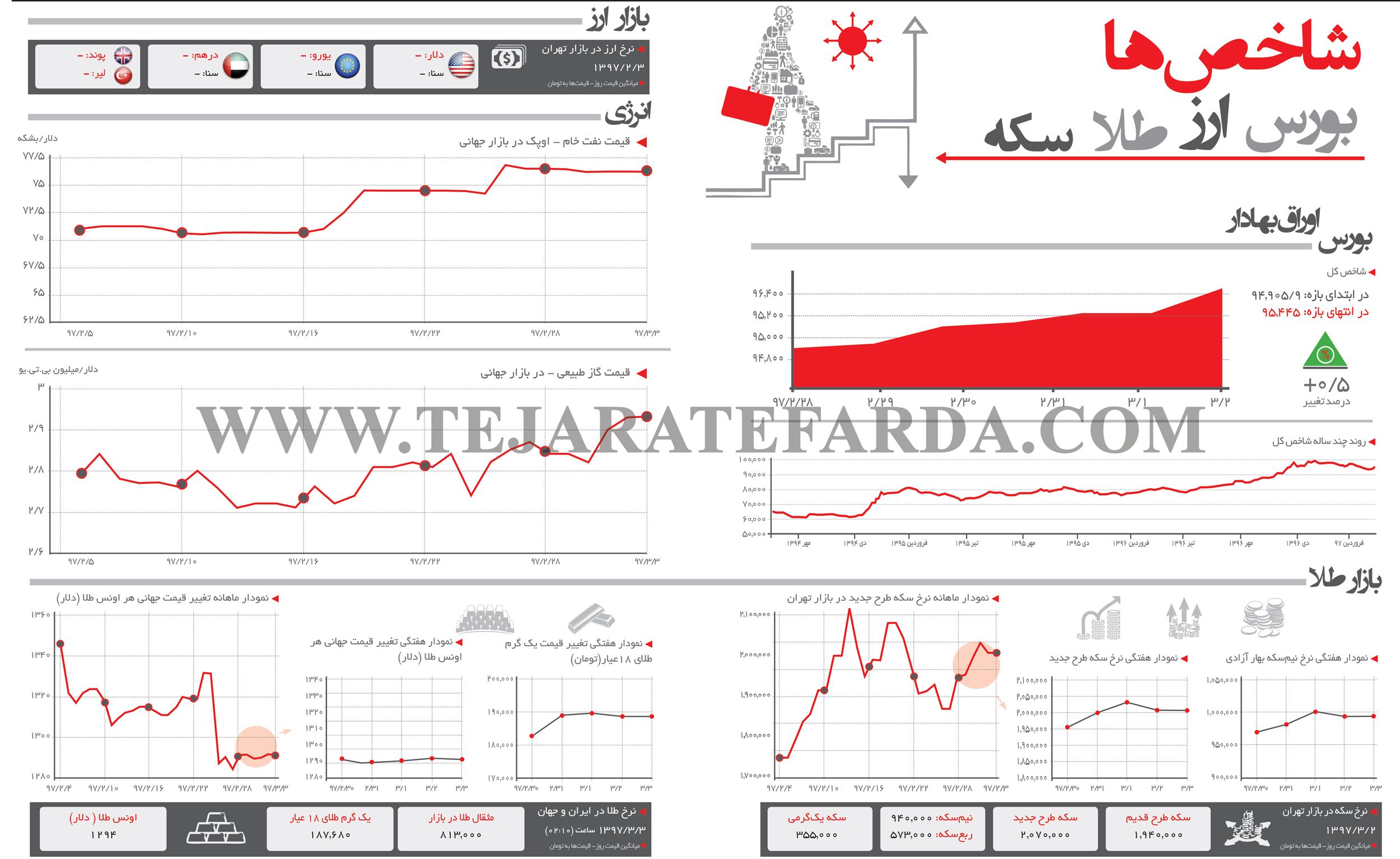 تجارت فردا- شاخصهای اقتصادی (270)