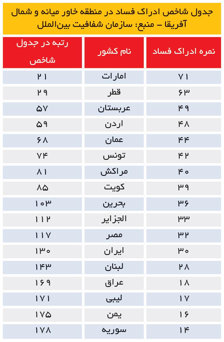 تجارت- فردا- جدول شاخص ادراک فساد در منطقه خاور میانه و شمال آفریقا - منبع: سازمان شفافیت بینالملل