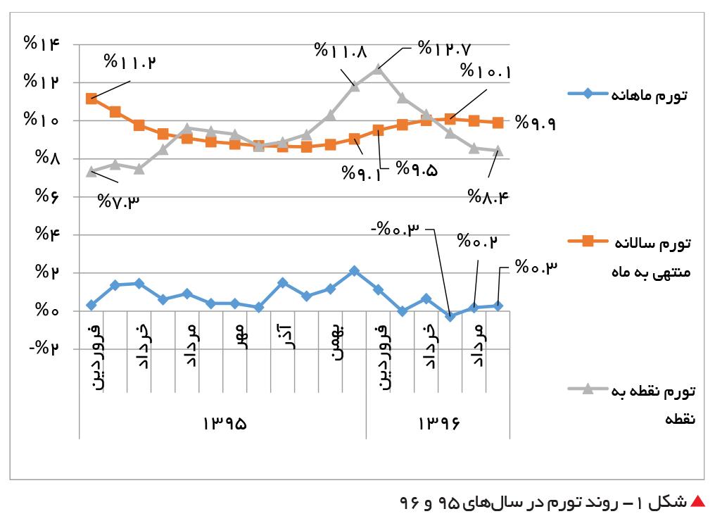 تجارت فردا- روند تورم در سالهای 95 و 96