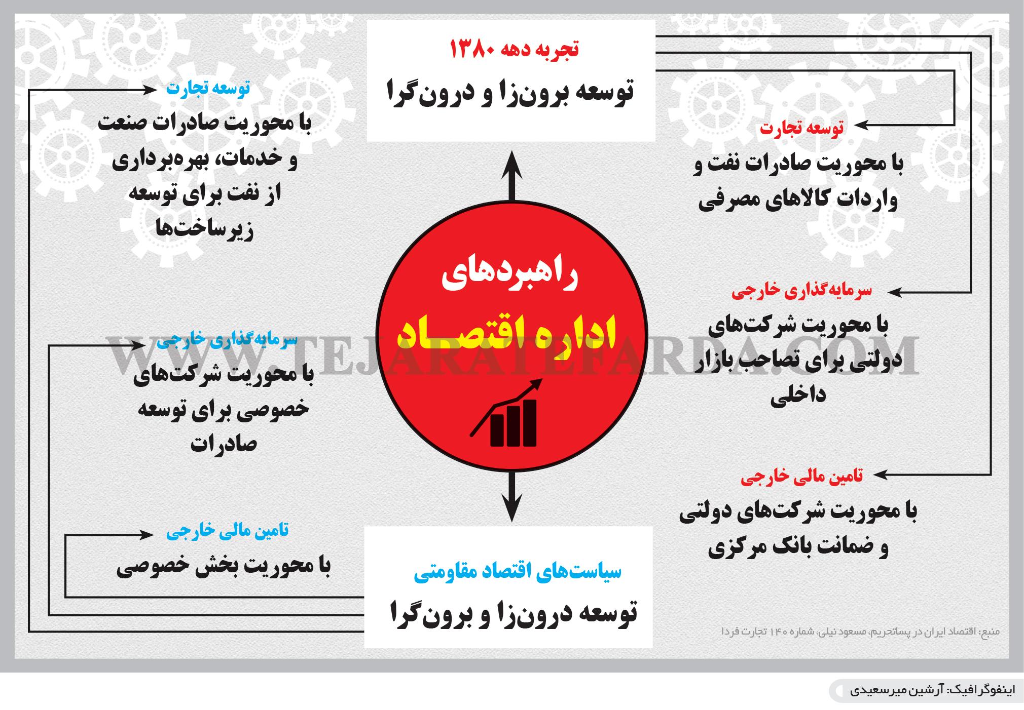 تجارت فردا- اینفوگرافیک- راهبردهای  اداره اقتصـاد
