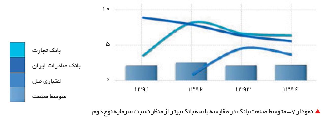 تجارت- فردا-   نمودار 7- متوسط صنعت بانک در مقایسه با سه بانک برتر از منظر نسبت سرمایه نوع دوم