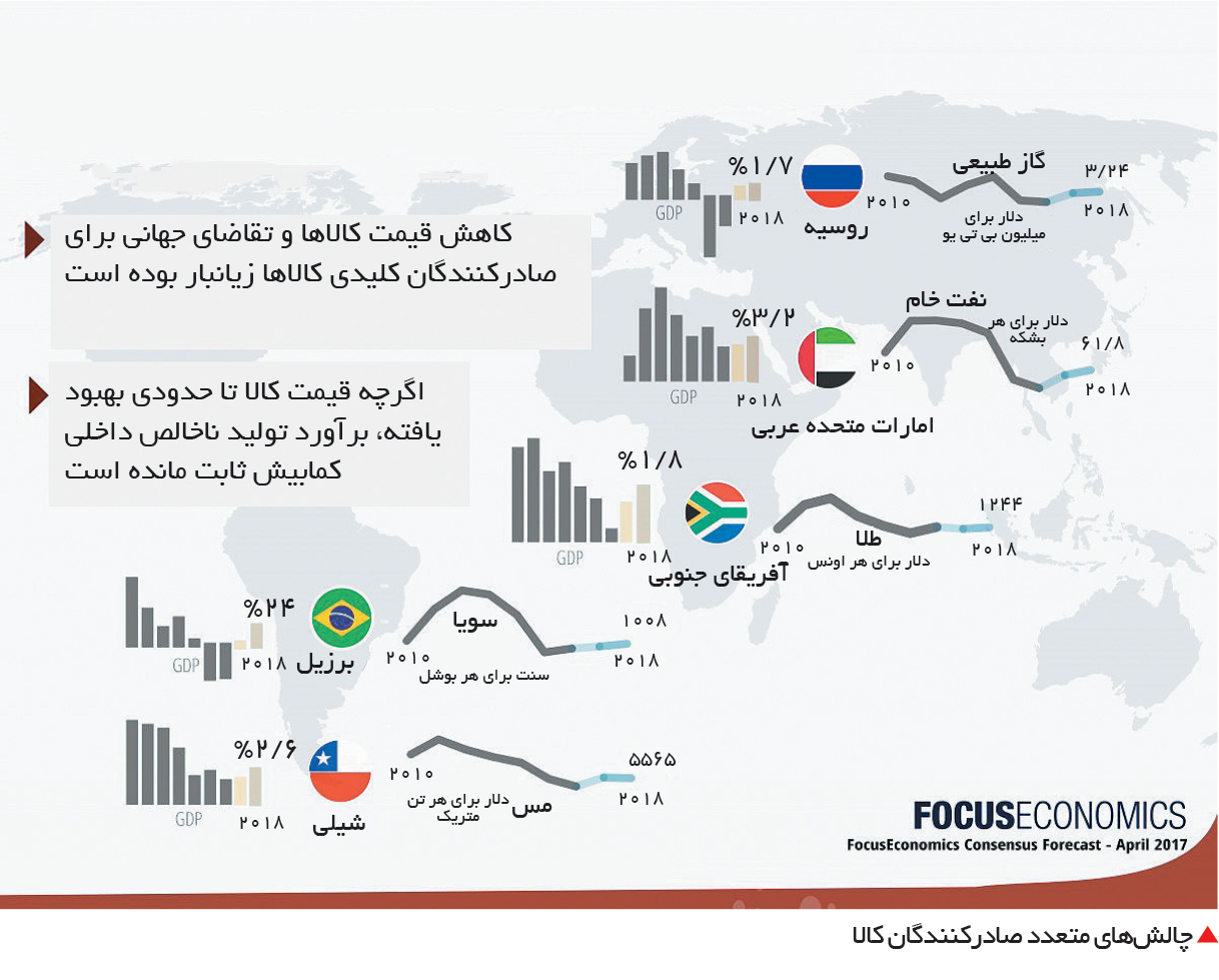 تجارت- فردا-  چالشهای متعدد صادرکنندگان کالا