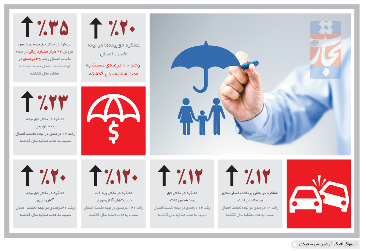 تجارت فردا- اینفوگرافیک- بازار بیمه