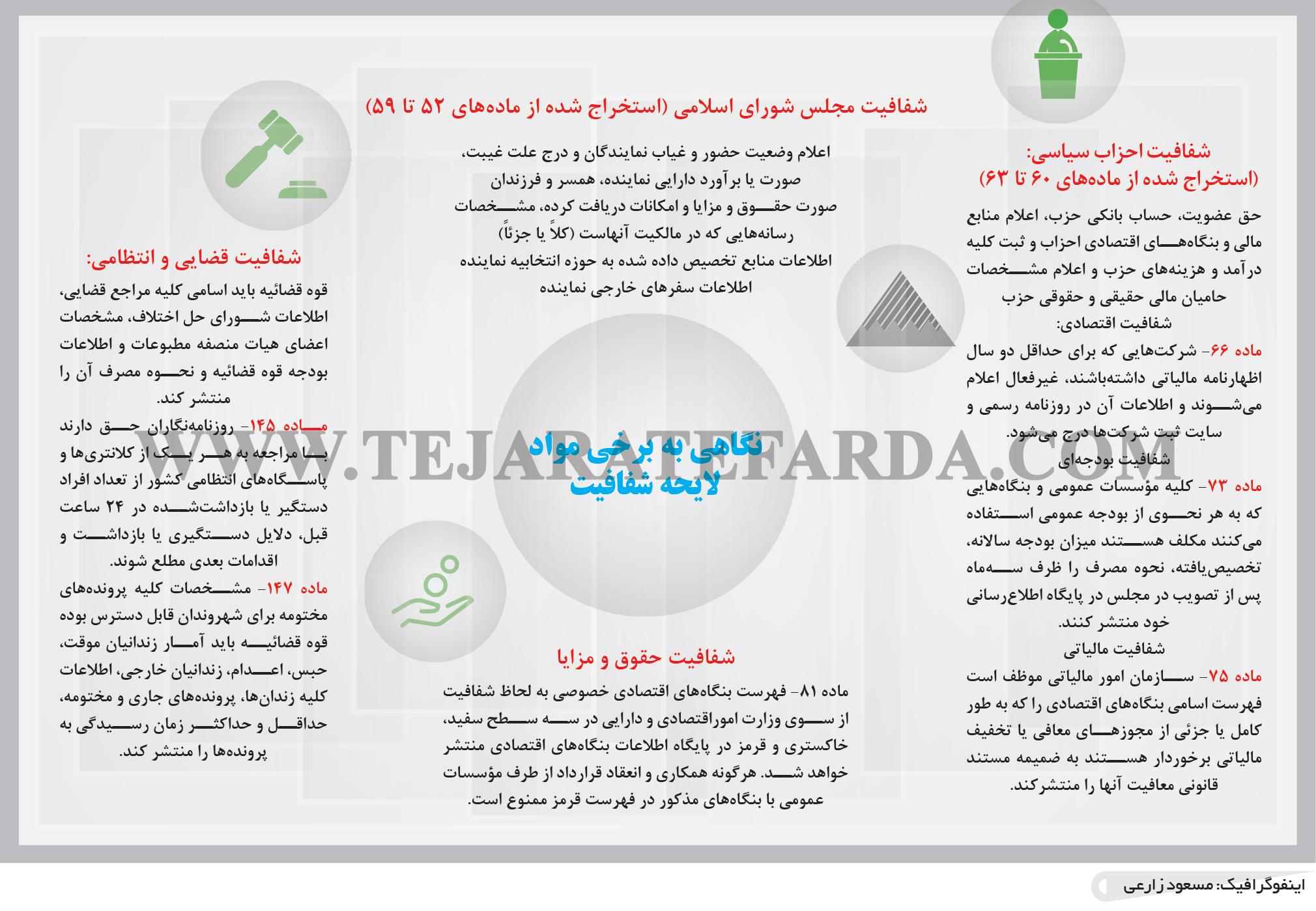 تجارت فردا- اینفوگرافیک- شفافیت مجلس شورای اسلامی (استخراج شده از مادههای 52 تا 59)