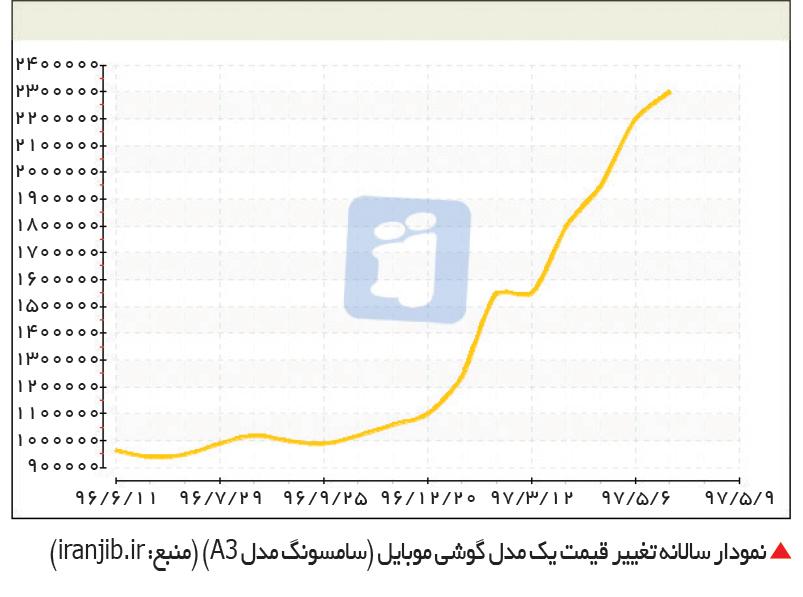 تجارت- فردا-  نمودار سالانه تغییر قیمت یک مدل گوشی موبایل (سامسونگ مدل A3) (منبع: iranjib.ir)