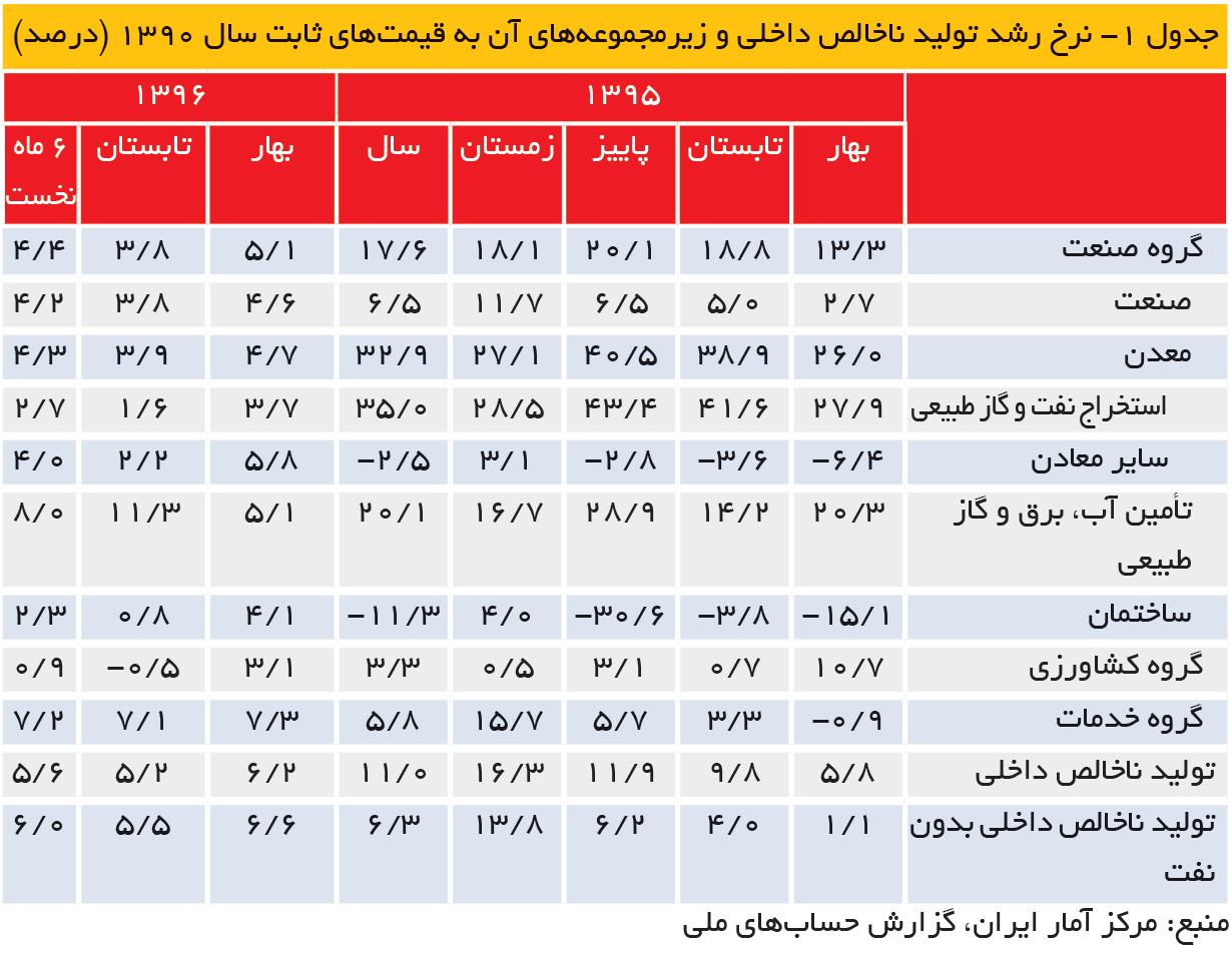 تجارت- فردا- جدول 1- نرخ رشد تولید ناخالص داخلی و زیرمجموعههای آن به قیمتهای ثابت سال 1390 (درصد)